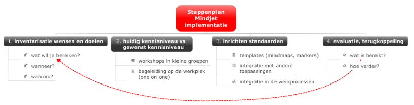 implementatie Mindjet
